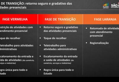 Governo estadual adota Fase de Transição para o Plano São Paulo